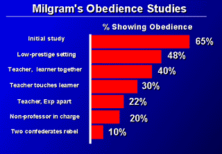 an analysis of the importance of stanley milgram and his obedience experiment Review of stanley milgram's experiments on obedience, by diana baumrind and obedience, by ian parker - upon analyzing his experiment, stanley milgram, a yale psychologist, concludes that people will drive to great lengths to obey orders given by a higher authority.